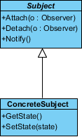 added oper to concrete subject
