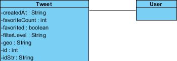 user class created