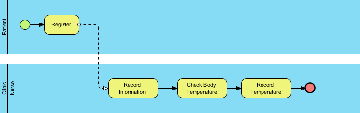 Sample Business Process Diagram