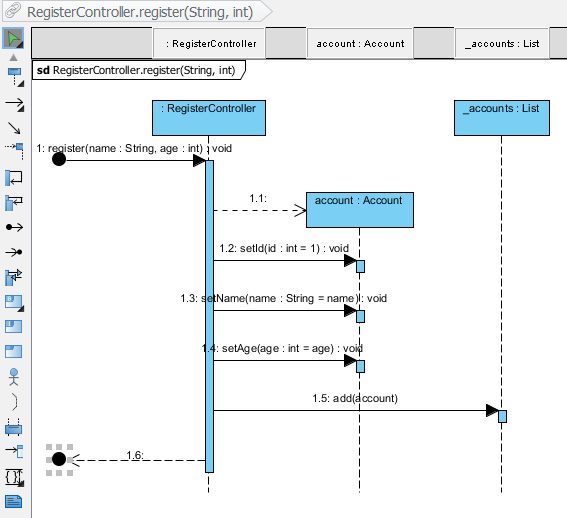 How to generate sequence diagram from java sequence diagram formed ccuart