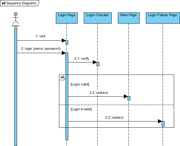 How To Animate A Uml Sequence Diagram