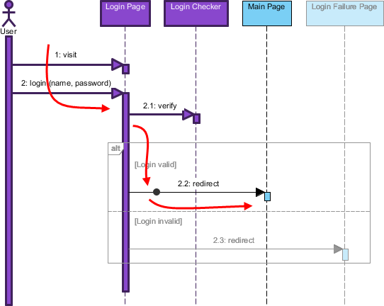 Animated sequence diagram