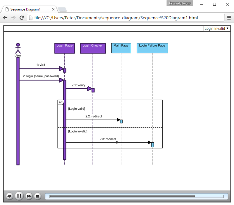 How to animate a uml sequence diagram animation playing in web browser ccuart