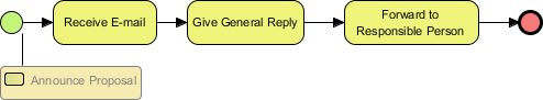 Sub-process diagram created