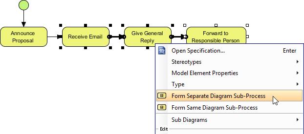 Forming sub process diagram
