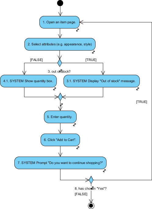 How To Generate Activity Diagram From User Story
