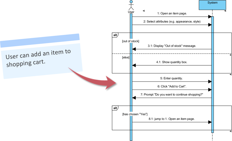 User story to sequence diagram