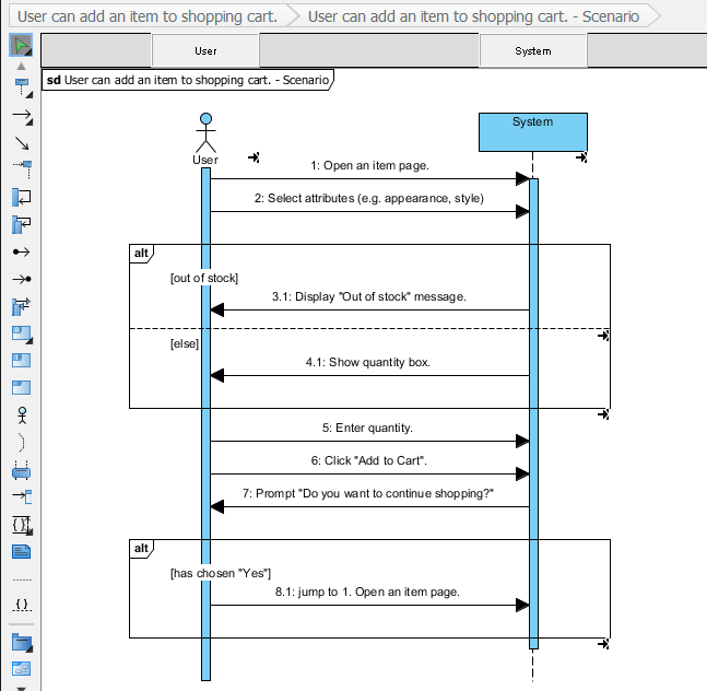 Sequence Diagram generated