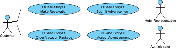 How to write effective use cases use case diagram example ccuart Choice Image
