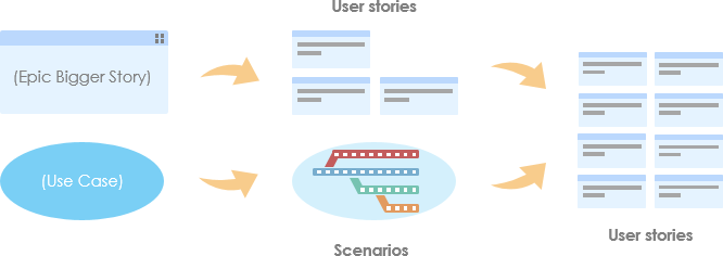 Overview of user stories creation