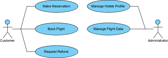 Use case diagram for hotel reservation system