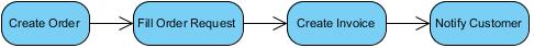 original activity diagram