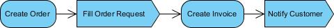 final diagram