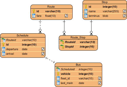 How to Model Relational Database Design with ERD?