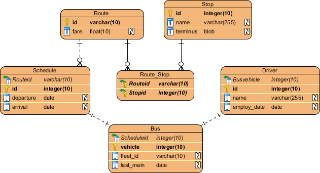 Modeling Relational Database Design with ERD