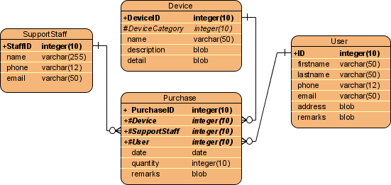 device puurchase er diagram