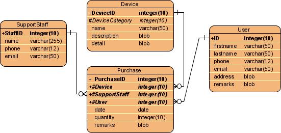 Generate Class Diagram from Entity Relationship Diagram (ERD)