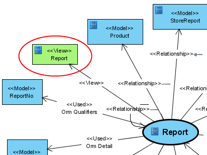How to visualize model dependencies with analysis diagram the view represents the diagram containing the report class ccuart Images
