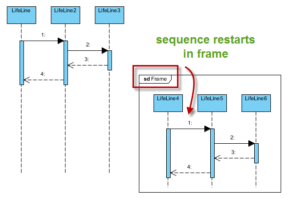 How To Apply Numbering For Messages In Sequence Diagram