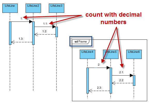 How to apply numbering for messages in sequence diagram diagram based numbering nested level ccuart Choice Image