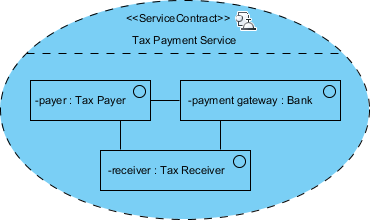 complete service contract diagram