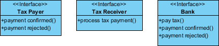 service interface diagram update