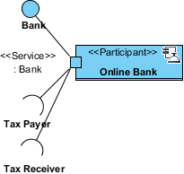 online bank participant created