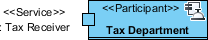 tax department participant created