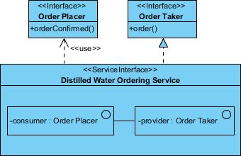 provider role created