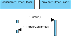 sequence diagram completed