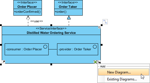 create sub-diagram from service interface