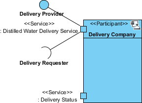 delivery status service port created