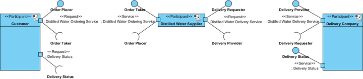 finished service participant diagram