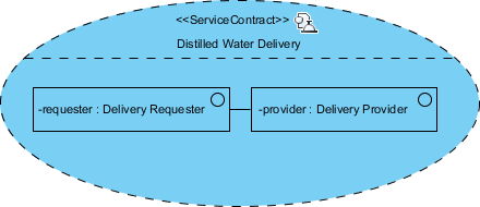 distilled water delivery service contract
