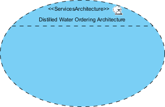 services architecture created