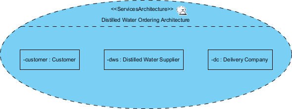 parts defined in services architecture