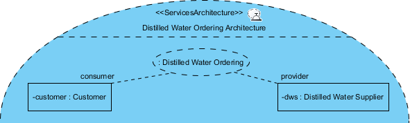 Distilled water business plan