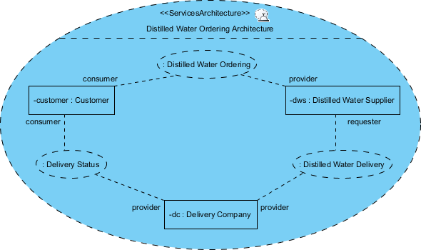 complete services architecture diagram