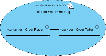 soaml service contract diagram