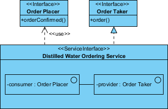 soaml service interface diagram