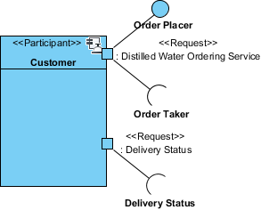 soaml service participant diagram