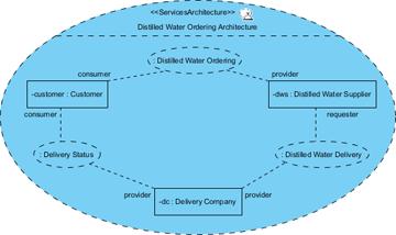 soaml services architecture diagram