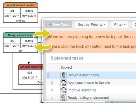 PERT to Tasifier task synchronization