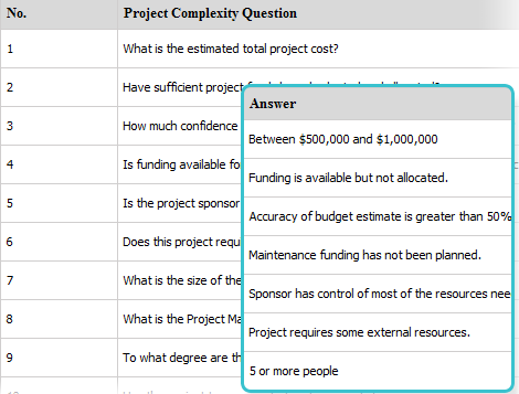 Project's complexity assessment