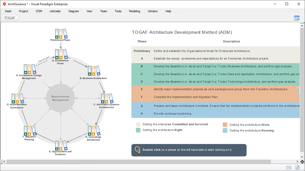 Revamped TOGAF ADM Process Navigator