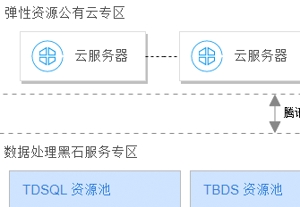 Tencent Cloud