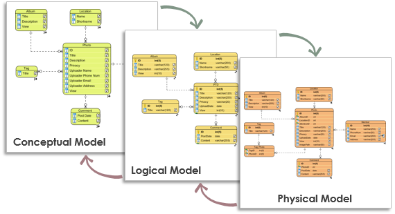 ER Model synchronization