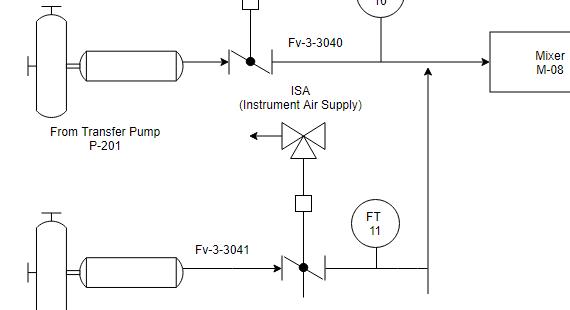 Piping & Instrumentation Diagram (P&ID)