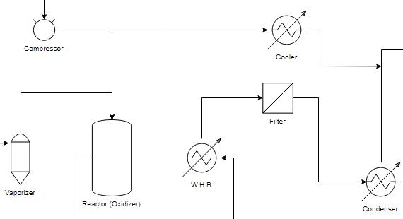 Process Flow Diagram (PFD) Tool