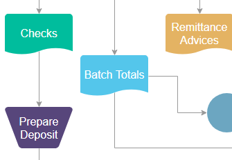 Accounting flowchart maker